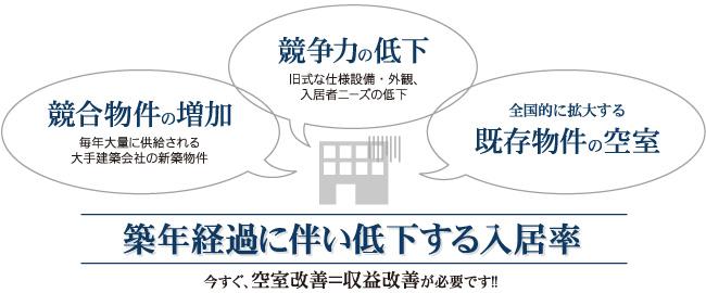 築年経過に伴い低下する入居率 今すぐ、空室改善=収益改善が必要です。
