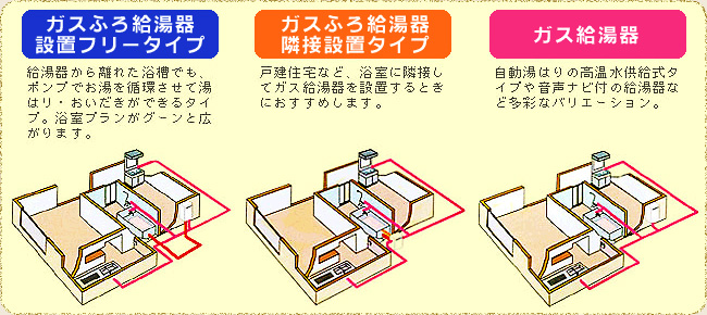 3タイプのガス給湯器